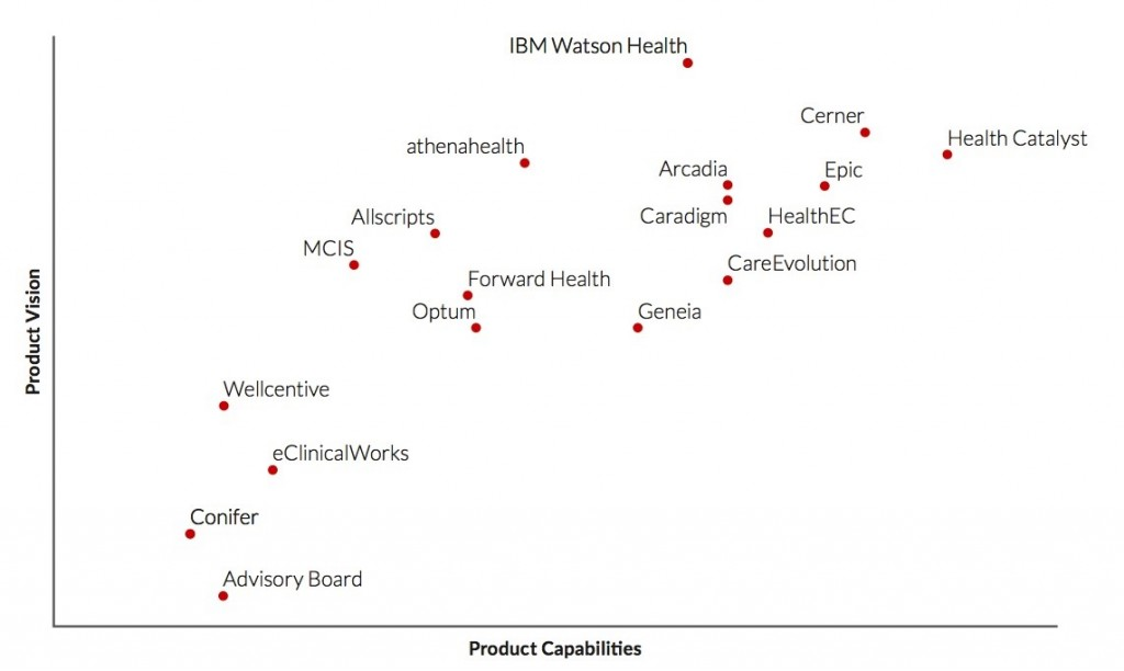 Chilmark 2017 Healthcare Analytics Market Report Ranks Health