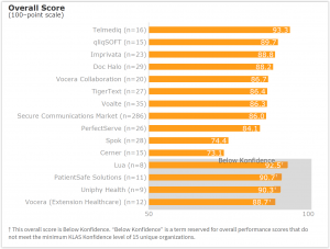 Telmediq rated a top performing vendor in 2017 klas secure released today the klas report examines the evolving secure communication market noting that the leaders in this space are those that go beyond basic ccuart Gallery